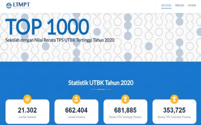 UTBK Tahun 2020, SMA Negeri 2 Yogyakarta Peringkat 4 Tingkat Provinsi